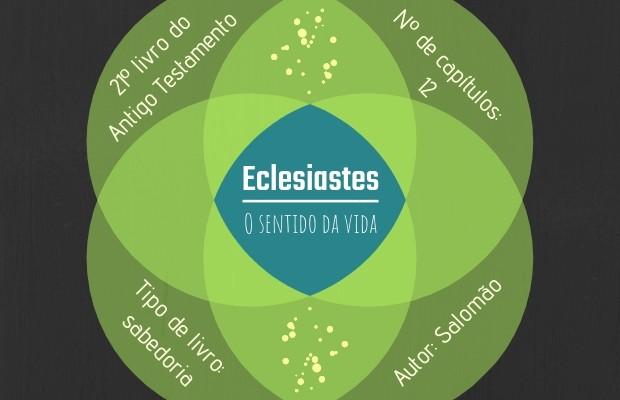 Eclesiastes - O sentido da vida 21º livro do Antigo Testamento Nº de capítulos: 12 Tipo de livro: sabedoria Autor: provavelmente Salomão
