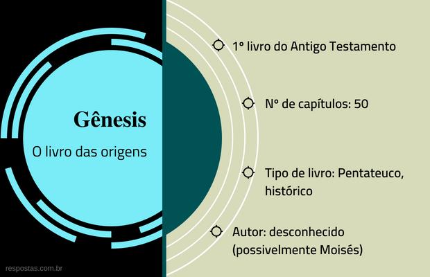 Gênesis - o livro das origens  1º livro do Antigo Testamento  Nº de capítulos: 50  Tipo de livro: Pentateuco, histórico  Autor: desconhecido (possivelmente Moisés)