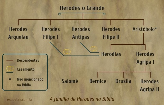 família de Herodes
