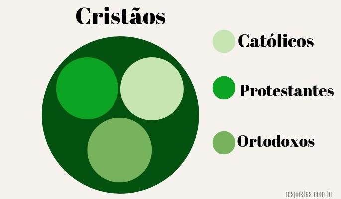 Diferença entre cristao e catolico
